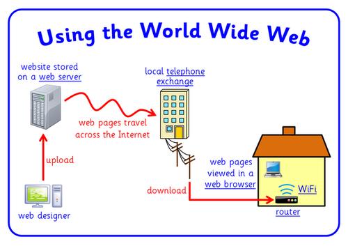 using the world wide web simon haughton s website rh simonhaughton typepad com explain world wide web with diagram world wide web architecture diagram