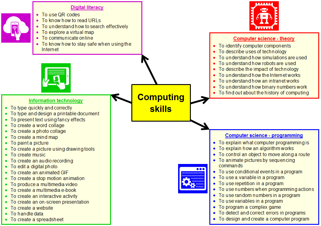 how to describe basic computer skills on a resume 28